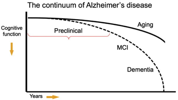 Toward defining the preclinical stages of Alzheimer's disease: recommendations from the National Institute on Aging-Alzheimer's Association workgroups on diagnostic guidelines for Alzheimer's disease.